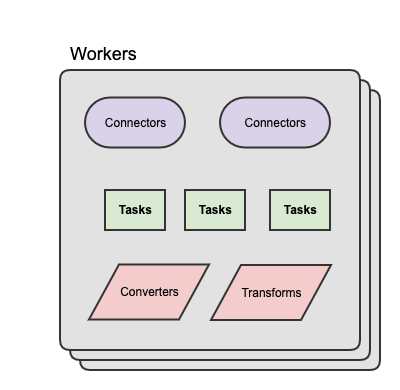 Kafka Connect Workers